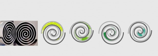 спиральный насос: принцип работы